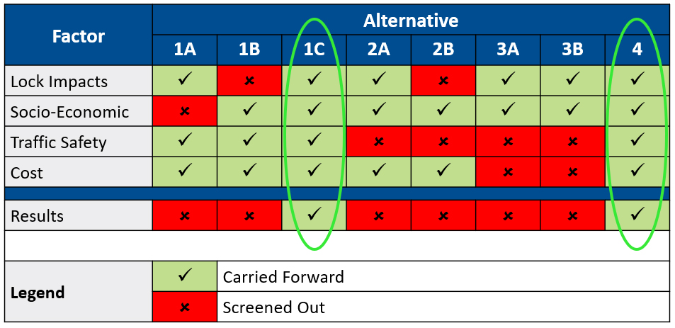 Table showing the screening criteria and outcomes for the long list of alternatives for the Moffatt Street secondary access