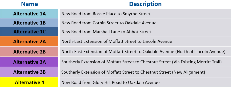 Table showing the long list of alternatives for the seconday access for Moffatt Street