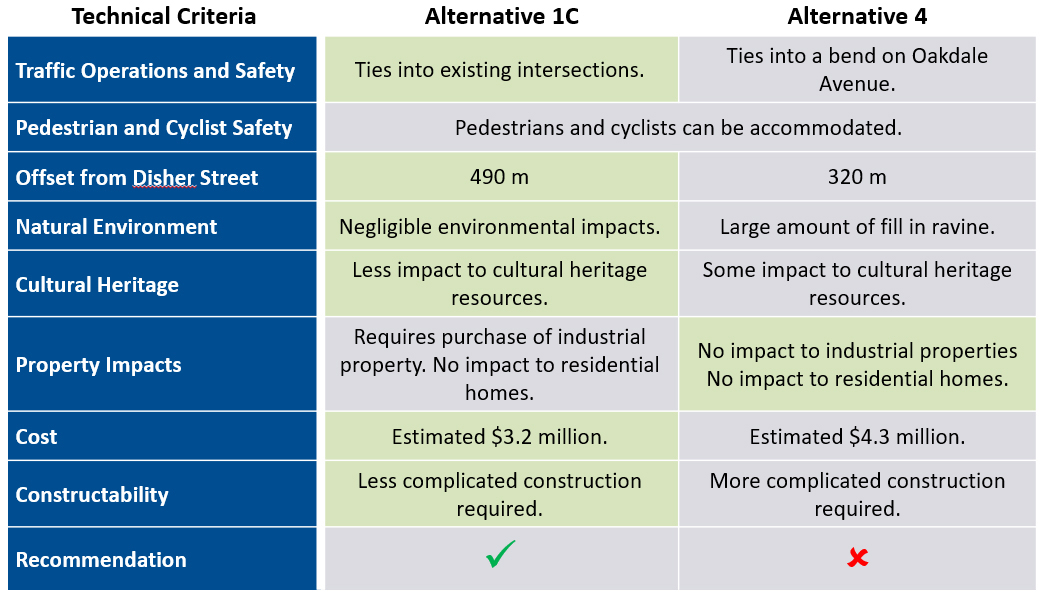 Table showing screening criteria and outcomes for the short list of alternatives for the Moffatt Street secondary access